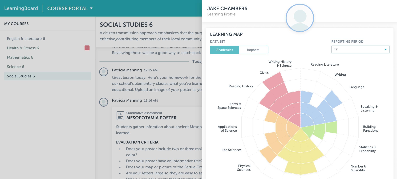 learningboard visual